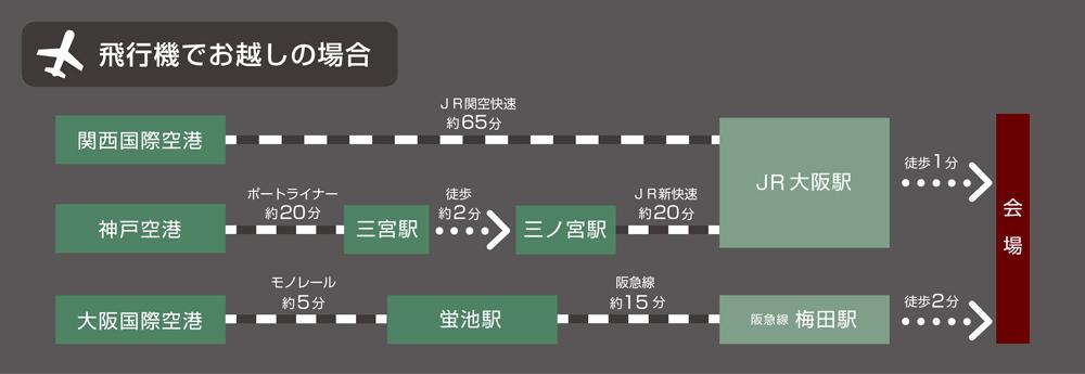 飛行機でグランフロント大阪うめきた広場へのアクセス方法